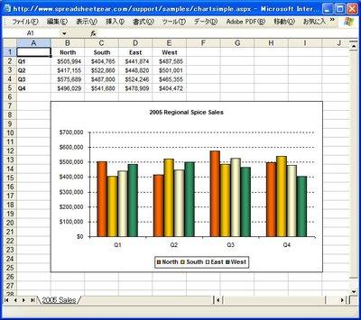 Excelグラフを追加したデータのビジュアル化