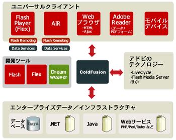 Adobe製品群におけるColdFusion 8の位置づけ