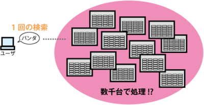 図2 1回の検索に使うマシンは数千台!