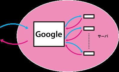 図1 役立つ検索結果を返すために,多数のマシンで一気に計算