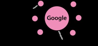 図3 中枢には大規模なデータ処理を行う膨大な数のコンピュータがある