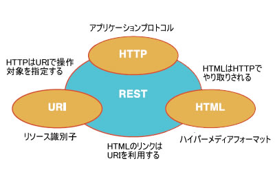 HTTP,URI,HTML,RESTの関係