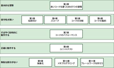 図1.1 本書の構成