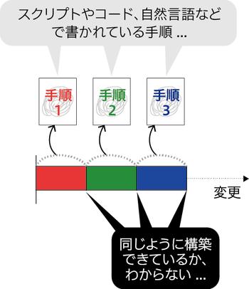 図1 「変更」を前提としたインフラ構築