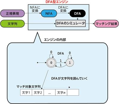 図2 DFA型エンジンのイメージ