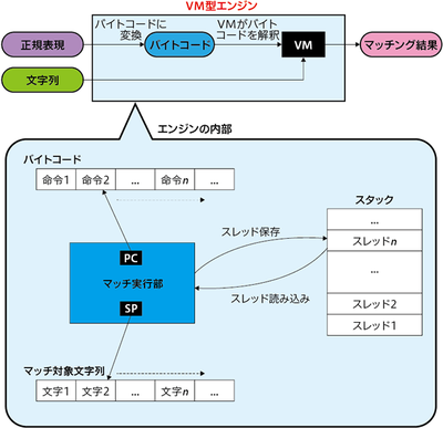図3 VM型エンジンのイメージ