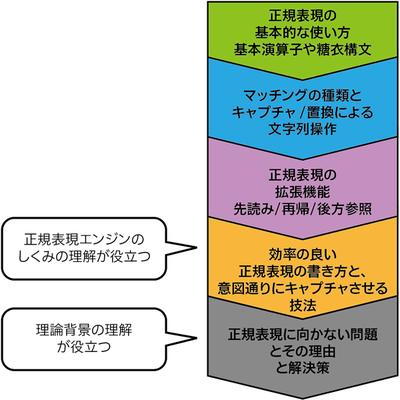 図4 「正規表現技術入門」での解説の流れ