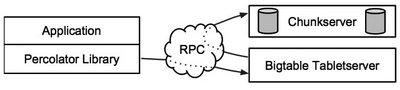 図2 Percolatorシステムの概要