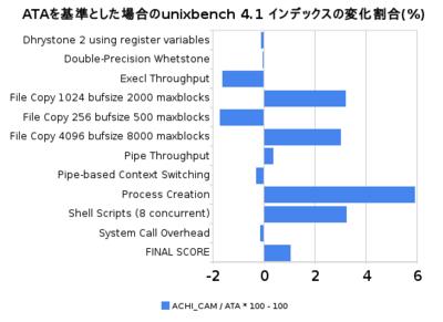 図1 ATAを基準とした場合のunixbench 4.1インデックスの変化割合(%)