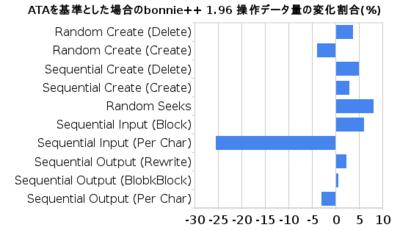 図2 ATAを基準とした場合のbonnie++ 1.96 操作データ量の変化割合(%)