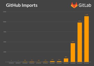GitHub買収発表の前日6/4から,すでにリポジトリの爆発的な大移動が始まっている(GitLabのブログより)