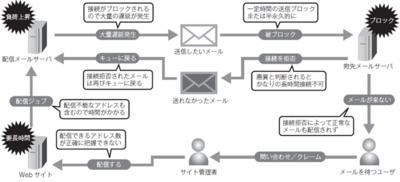 図1 受信ブロックから遅延の悪循環
