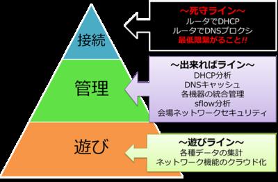 ネットワーク設計・構築の指針