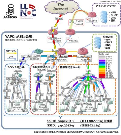 YAPC会場ネットワーク図