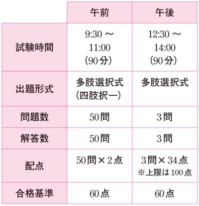 情報セキュリティマネジメント試験の試験形式と配点