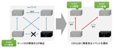 図2 クラスタ構成とイベント