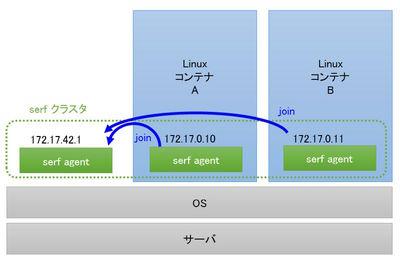 図1 SerfでLinuxコンテナを一括管理