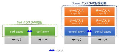図1 SerfとConsulで異なるクラスタ範囲