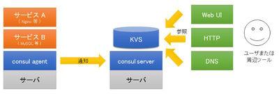 図2 Consulのサービス検出と参照