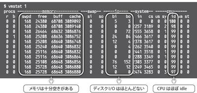 図3 ハードウェアリソース使用状況