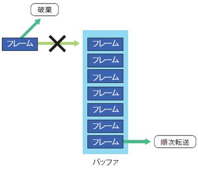 図5 スイッチのバッファが溢れる
