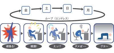 図3 移行作業はループする(過労はどんどん蓄積する)