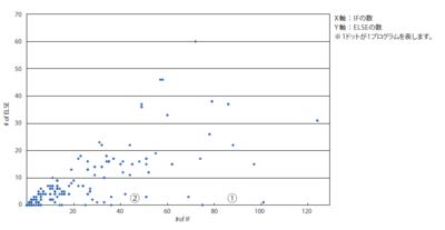 図3 IFとELSEペアの一般的傾向