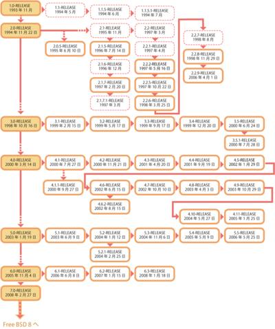 図1 FreeBSDの「誕生日リスト」