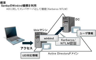 図1 Winbind機構による認証統合