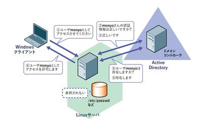 図2 ユーザ情報と認証情報の両方を連携する認証統合