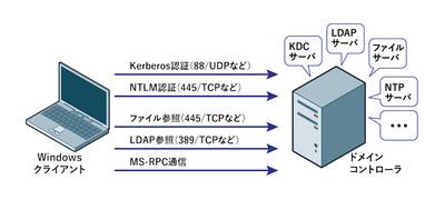 図3 Active Directoryの実体