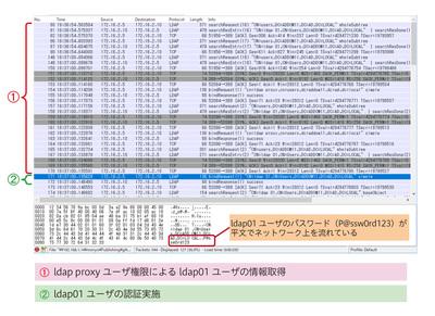 図4 LDAP認証によるログイン時の通信