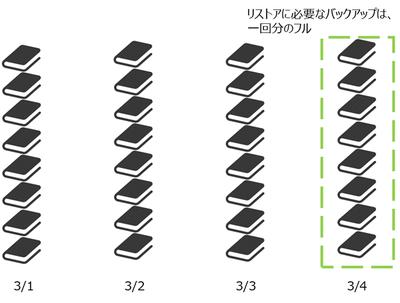 図1 フルバックアップのイメージ