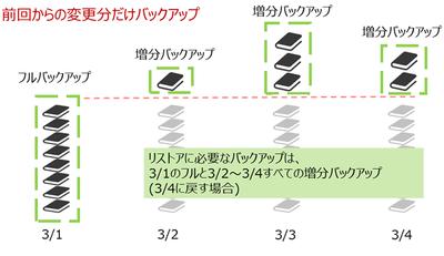 図2 増分バックアップのイメージ