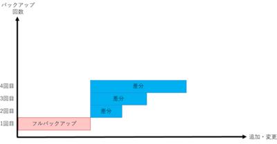 図3 差分バックアップ