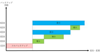図4 混合バックアップ