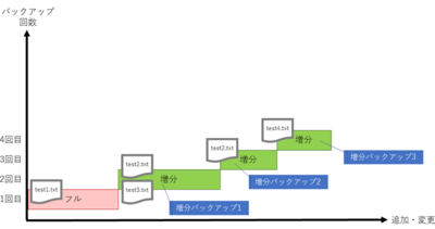 図6 バックアップの内容