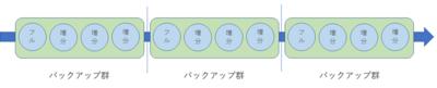図8 バックアップ群