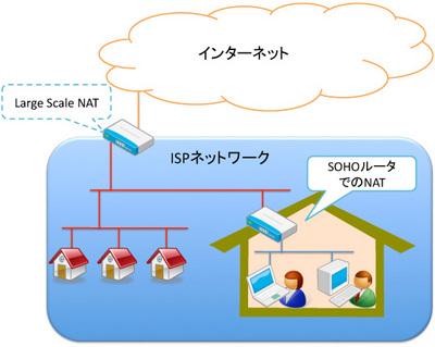 LSN環境では家庭用NATとあわせて2段NATになる環境も登場します