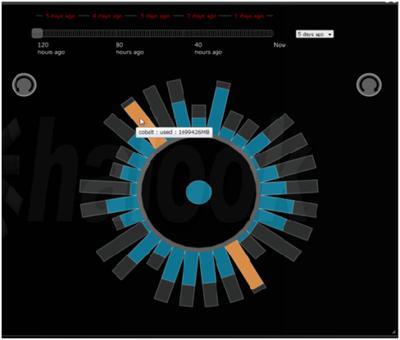 図2 HDFSの可視化