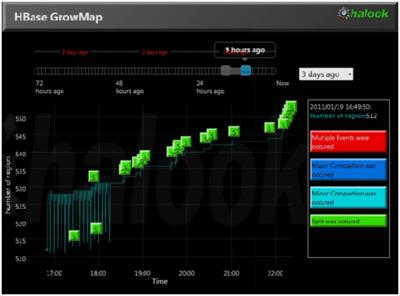 図6 HBaseのRegion数の推移グラフ