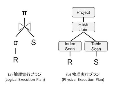 図1 データ処理における実行プラン