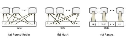 図2 データの分割方法