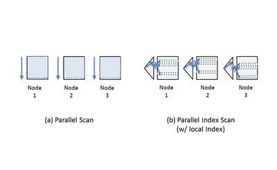 図3 選択処理の並列アルゴリズム