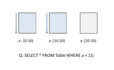 図4 データ分割を利用してアクセスする計算機を絞り込む場合