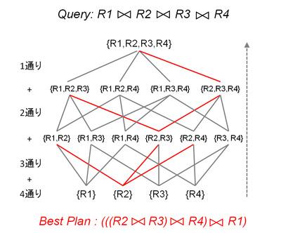 図1 動的計画法による実行プランの列挙