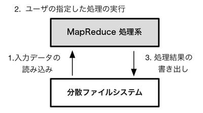図1 MapReduce の典型的なシステム構成。MapReduce処理系は,専用の分散ファイルシステムに保存されたデータに対して読み書きを行う