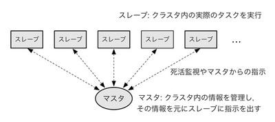 図1 Hadoopにおける多くの実装で広く利用されているマスタ・スレーブ型のアーキテクチャ