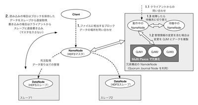 図2 HDFSのアーキテクチャの概要