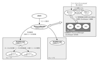 図3 YARNのアーキテクチャの概要